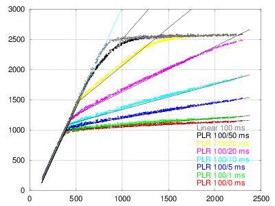 100-x-32-plr-vs-30ms-lin-model1.png