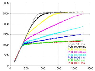 100-x-32-plr-vs-30ms-lin.png