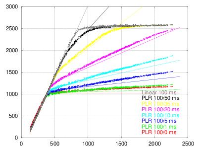 100-x-32-plr-vs-30ms-lin-model0.png